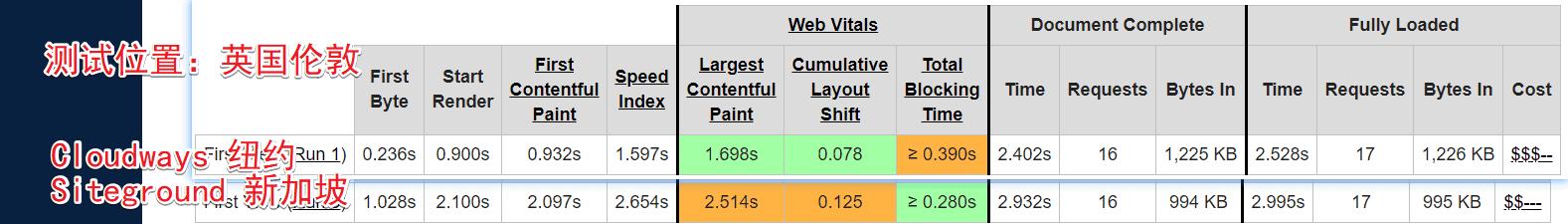 image 175 - Cloudways主机评测、建站教程、优惠券