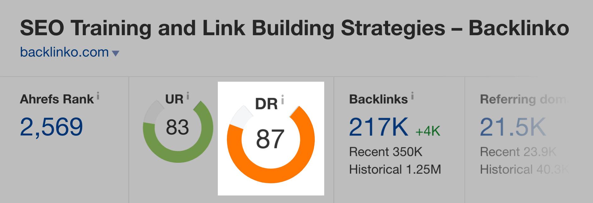 backlinko domain rating ahrefs