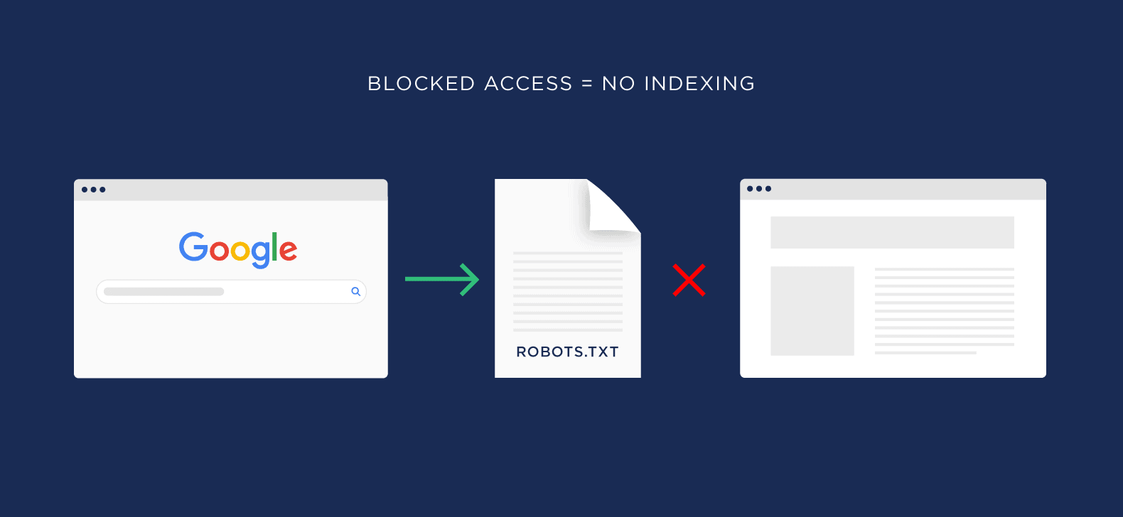 Blocked access noindexing