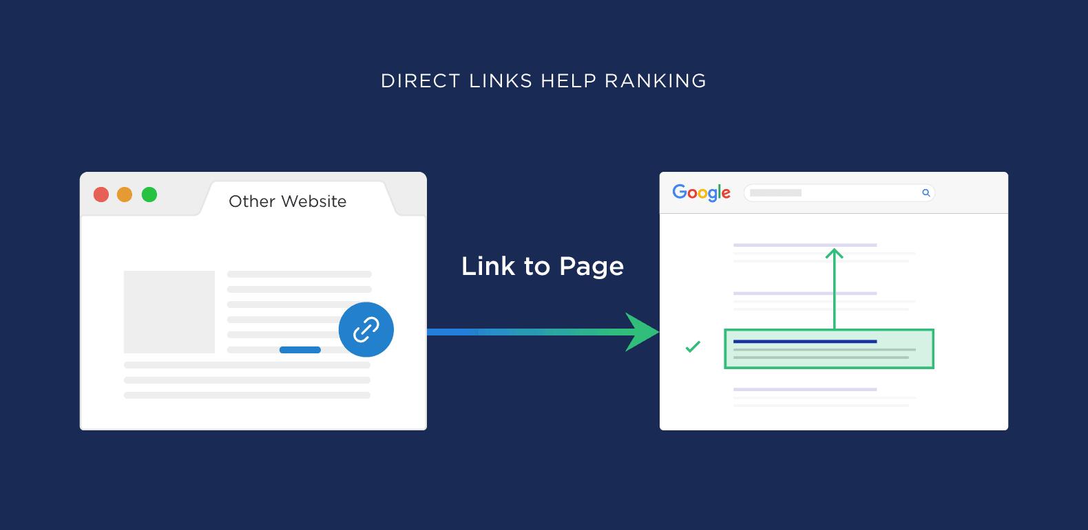 Direct links help rankings