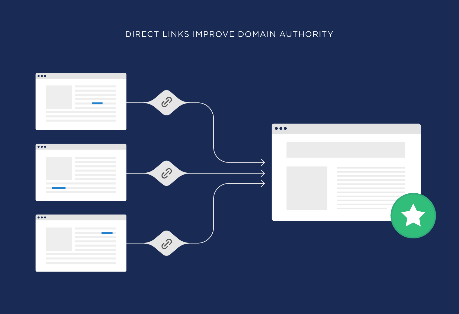 Direct links improve domain authority