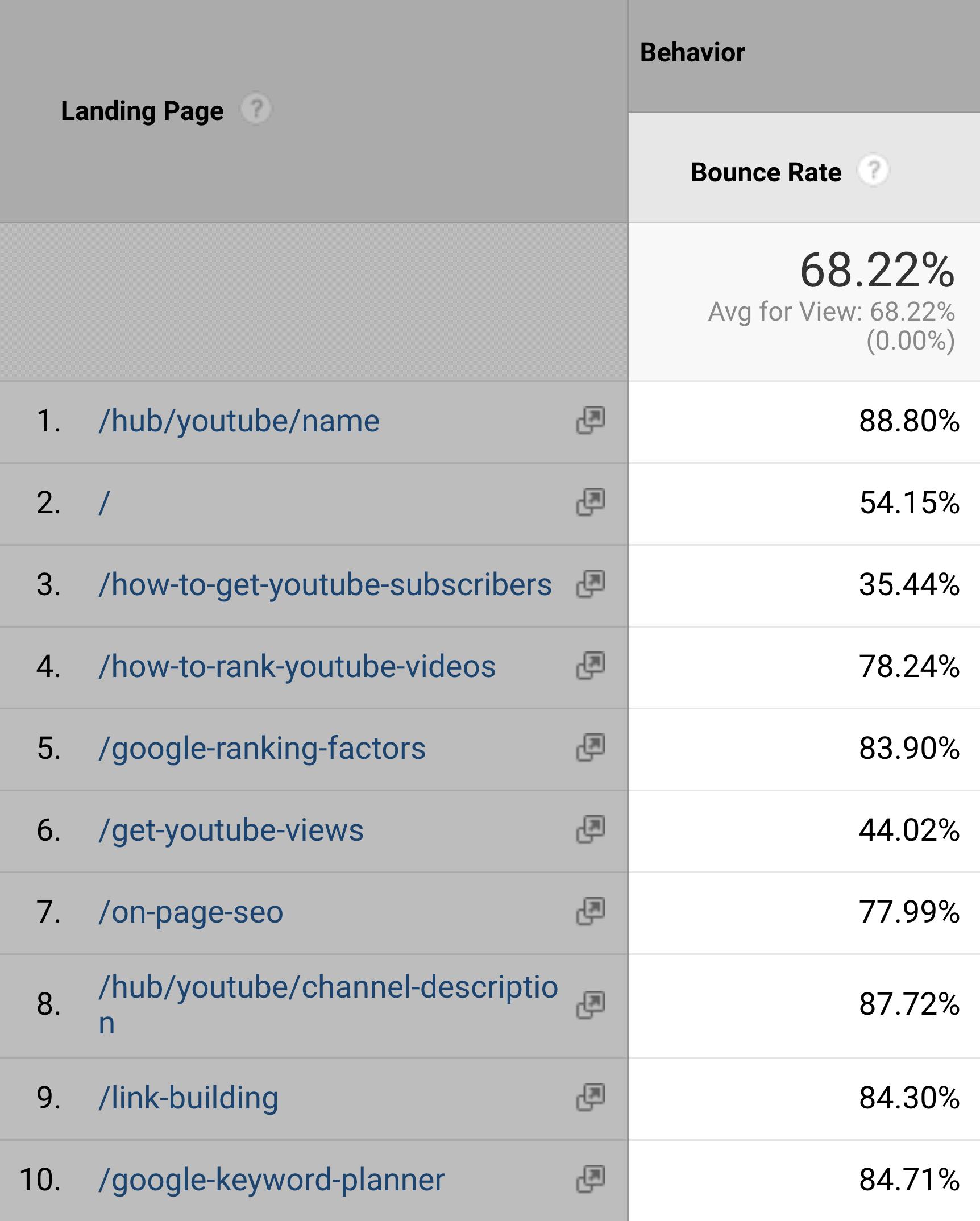 Google Analytics – Bounce rate