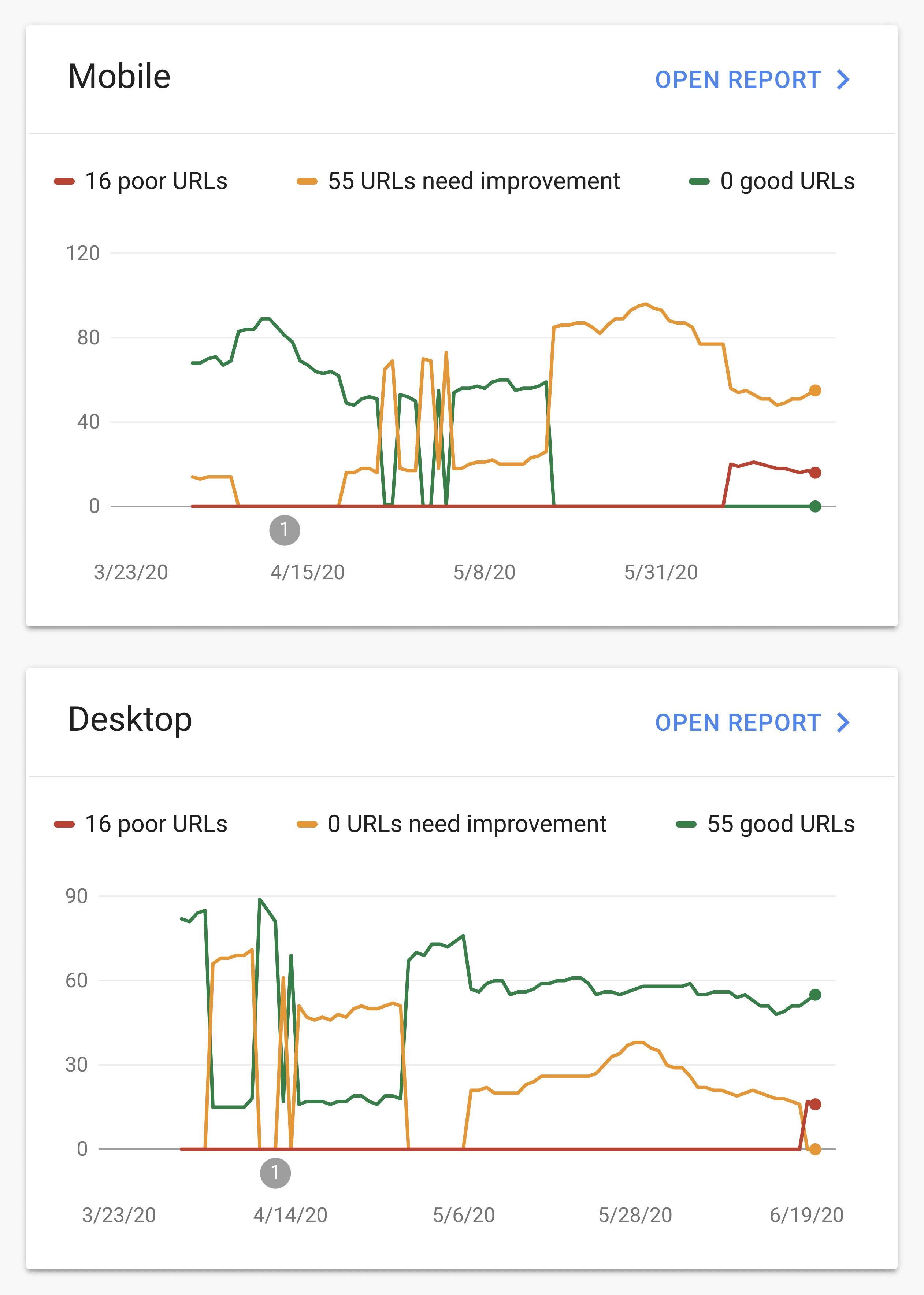Google 核心网页指标 report