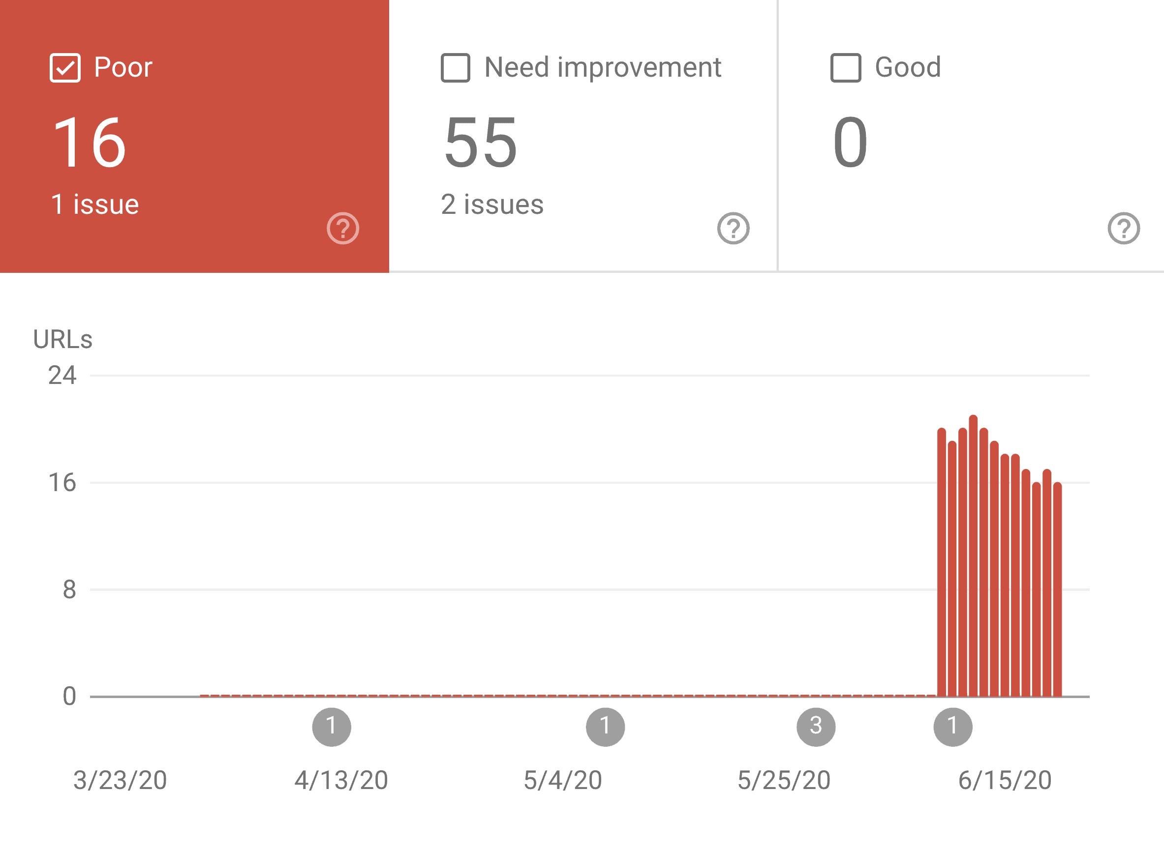 Google 核心网页指标 report breakdown
