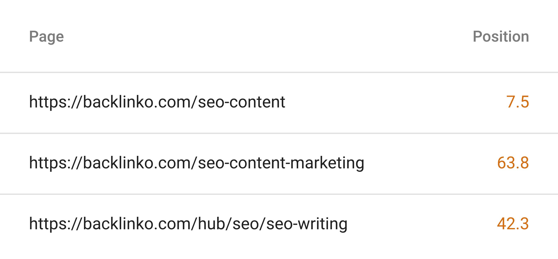 谷歌搜索控制台–供查询的页面