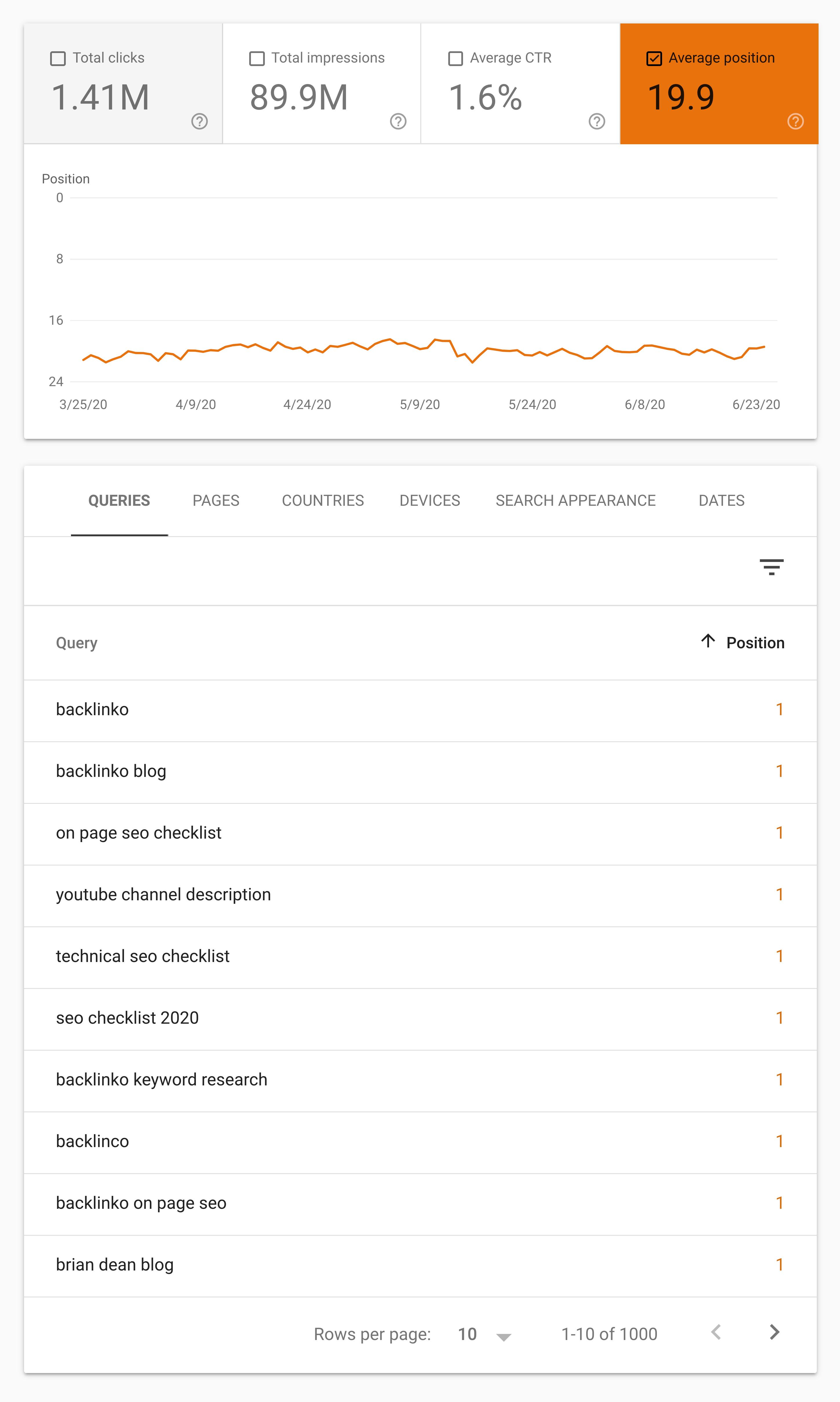 谷歌搜索控制台–性能页面