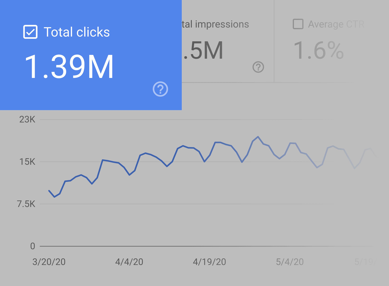 Google search console – Total clicks