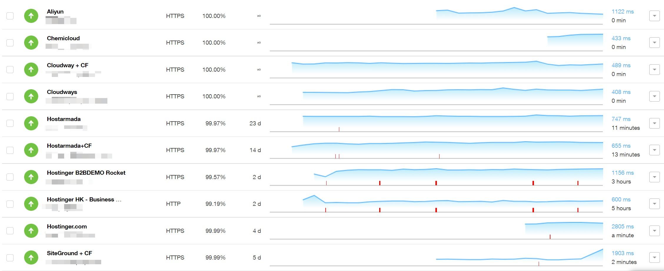 hostings uptime - Hostinger教程与评测