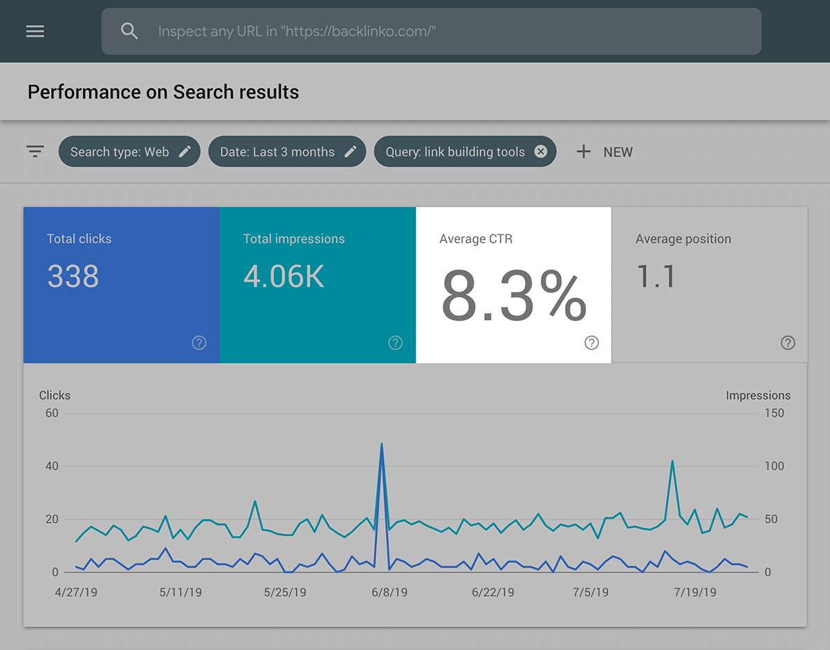 link building tools click through rate - 什么是SERP?