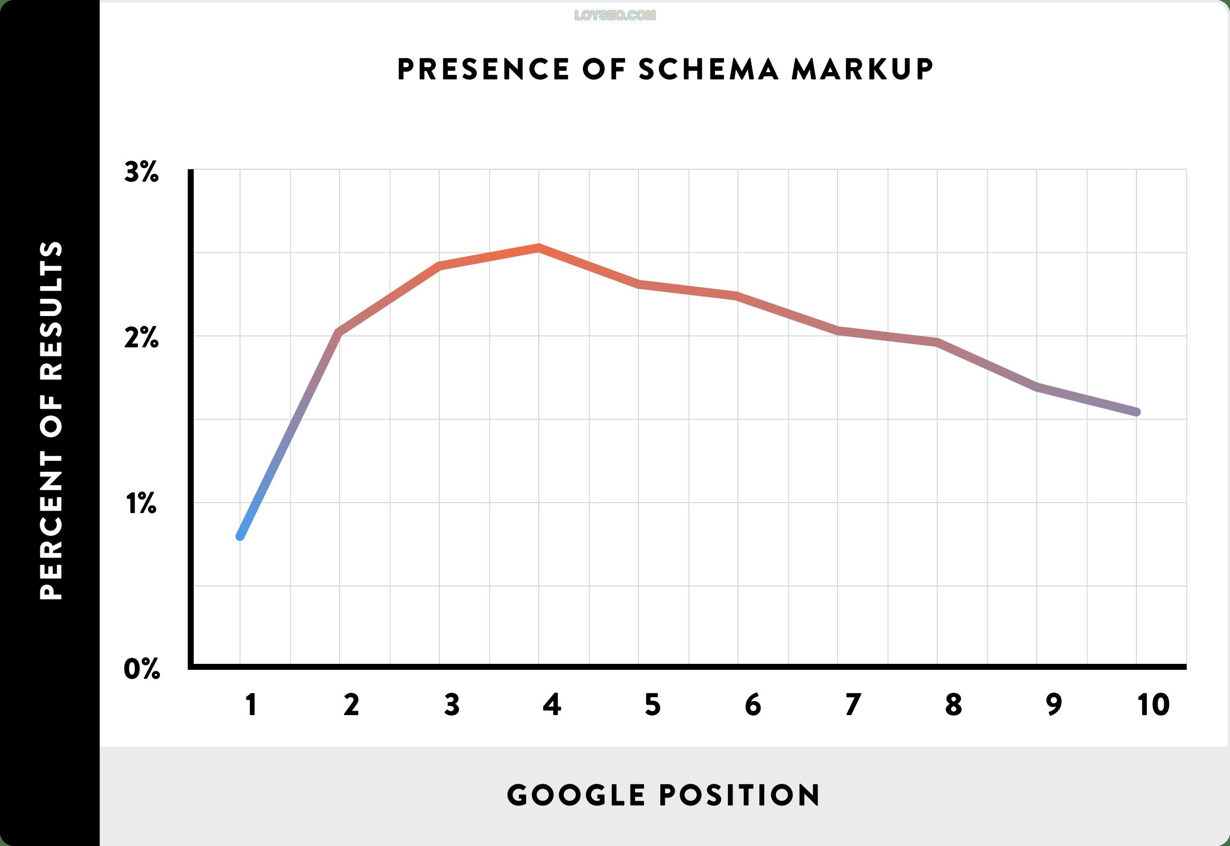 Presence of Schema markup