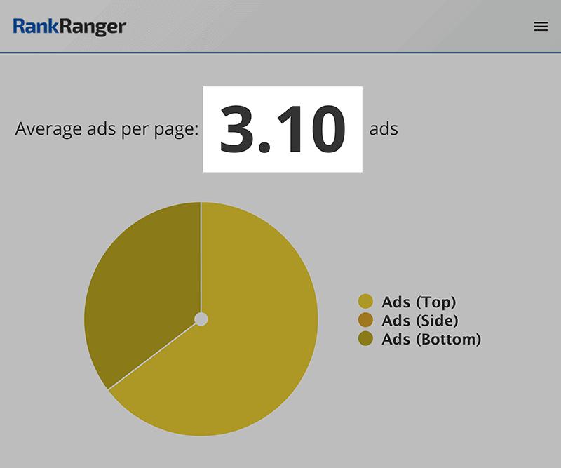 rank ranger ads per page - 什么是SERP?