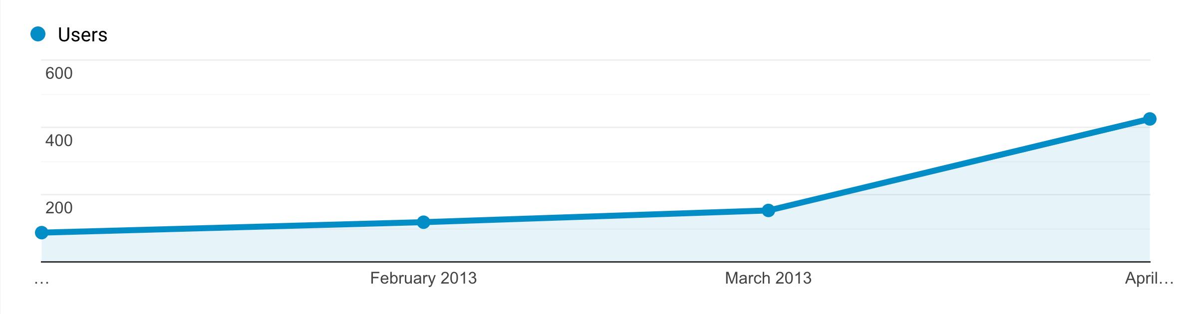 traffic graph months