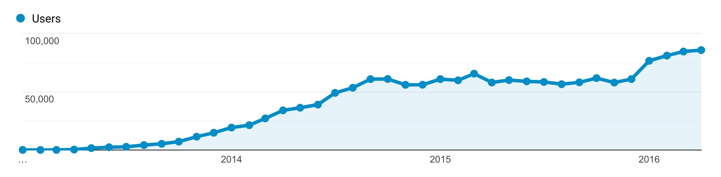 traffic graph years