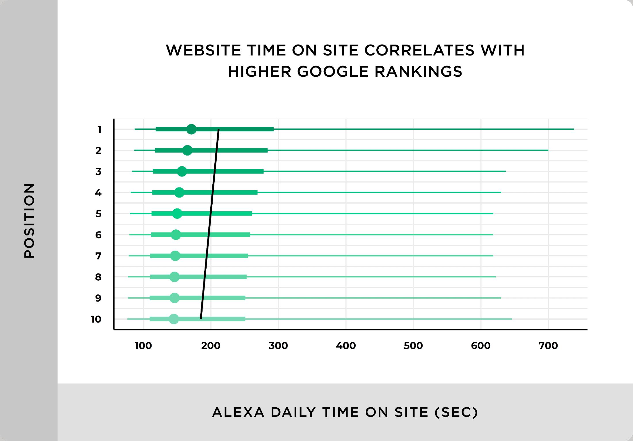 网站上的网站时间与谷歌排名的提高相关