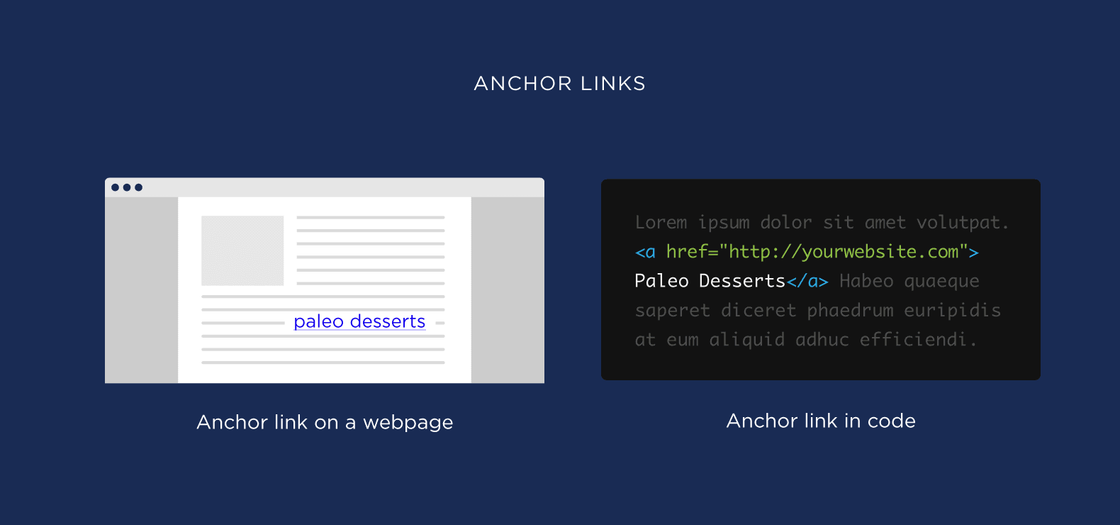 What are anchor links
