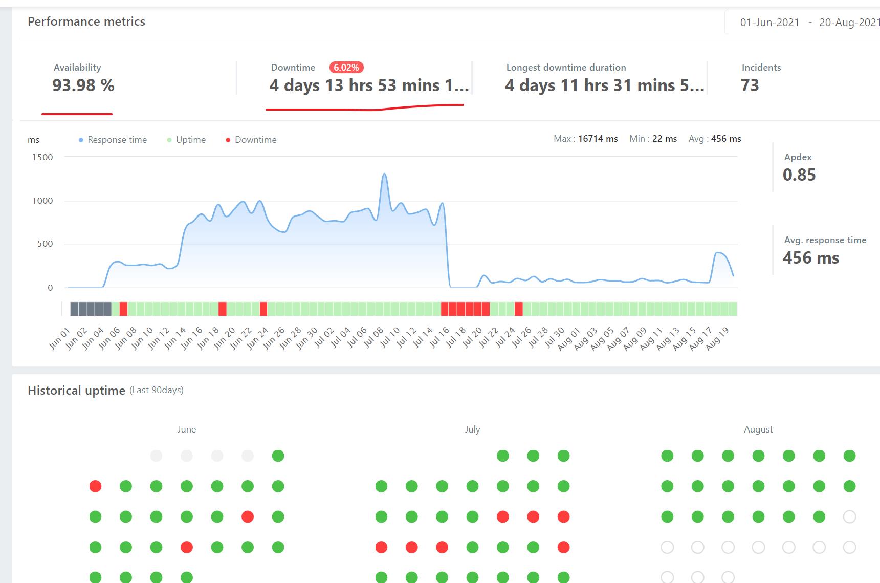 hostinger.com .hk uptime test